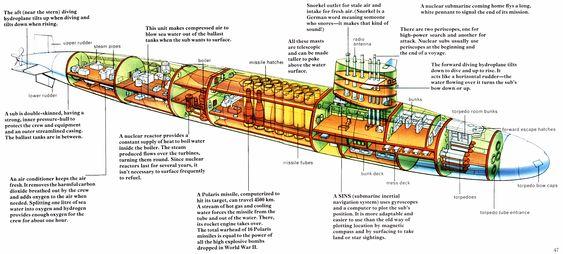 nuclear submarines pinterest. Black Bedroom Furniture Sets. Home Design Ideas