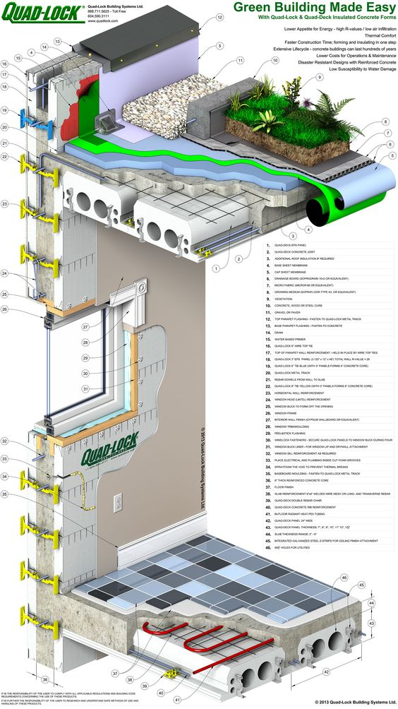 Building envelopes and green building on pinterest for Insulated concrete construction