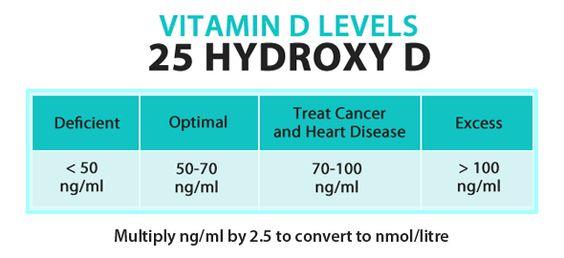 Dr. Mercola's Vitamin D dose recommendations:  Below 5: 35 units per pound per day  Age 5 - 10: 2500 units  Adults: 5000 units  Pregnant Women: 5000 units