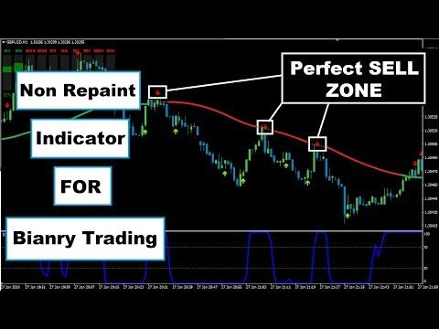 What indicators are developed by forex traders