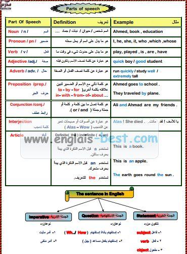 تحميل قواعد اللغه الانجليزيه فى 40 ورقة Pdf Study Better Good Student Education