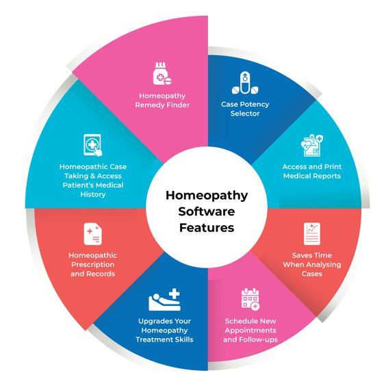 Key Features of Homeopathy Software check Free at TechJockey