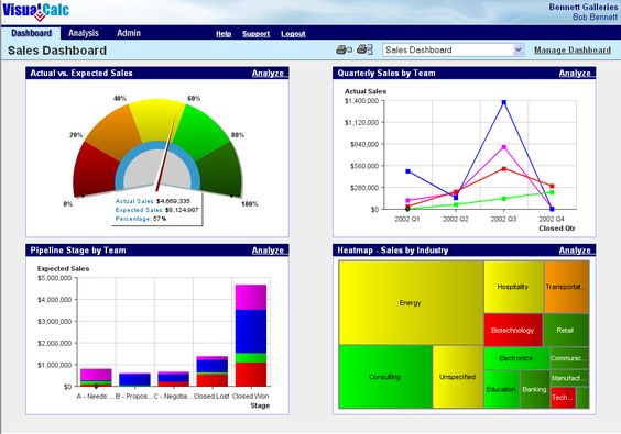 VisualCalc Management Dashboard Screenshot Dashboard Examples - microstrategy administrator sample resume
