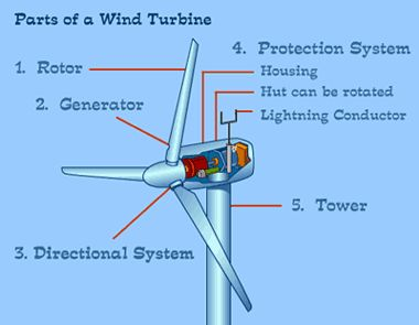 components of a windmill How to prepare a working model of a windmill building a working scale-model of a windmill is a great craft project for school or just for fun create a basic pinwheel model, assemble a tin can windmill, or build a windmill with a milk jug.