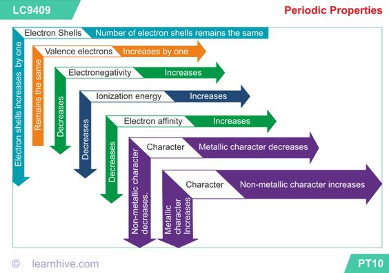 Chart summarizes the major trends in the properties for elements - electronegativity chart template