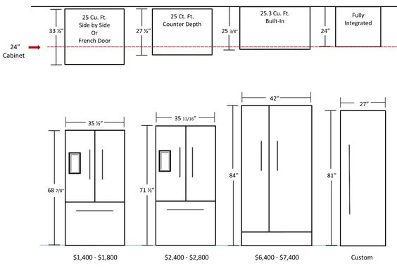 kitchen dimensions fridge design reference pinterest note refrigerators and cabinets