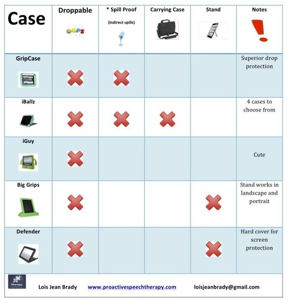 Apps for Autism - Feature Matching Table for iPad Cases