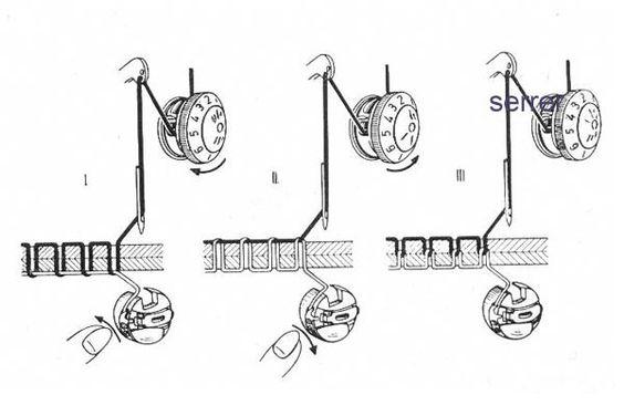 Comment régler la tension de la canette
