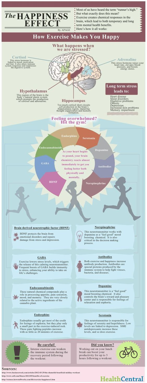 THE HAPPINESS EFFECT INFOGRAPHICResearch has revealed that walking briskly for around 35 minutes every day 5 times a week or 60 minutes every day 3 times a week clearly impacted mild to moderate depression symptoms.  Other research revealed that taking part in 30 minutes of aerobic exercise 3 to 5 times per week decreased symptoms of mild to moderate depression approximately 50%.