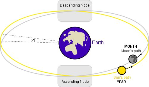 "Orbits of Earth and Moon. Looking at a two-dimensional diagram, you might wonder why there isn't an eclipse every month. The answer is that the Moon's orbit is slightly tilted with respect to the Earth's orbit.  The two points where its orbit crosses Earth orbit are called nodes.  Only if the Moon is full when it's near a node do the Sun, Earth and Moon line up for a lunar eclipse. ©Mona Evans, ""Lunar Eclipses"" http://www.bellaonline.com/articles/art28454.asp:"