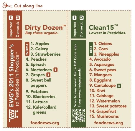 the Clean 15 and the Dirty Dozen