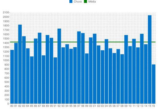 Guia Clima - Temperatura, Umidade, Chuva, e outros dados climáticos.