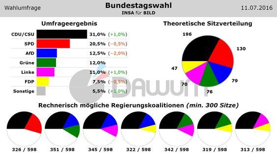 #Wahlumfrage zur #Bundestagswahl (INSA - 11.07.2016) #btw