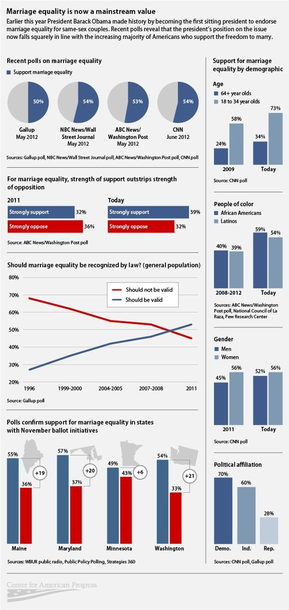 Infographic: Marriage Equality Is Now a Mainstream Value  Polls Show Majority of Americans Support Gay Marriage