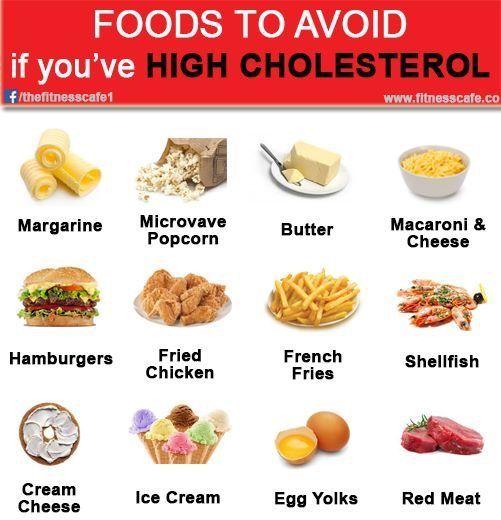Undvik For Kolesterol Colesterol Diet High Cholesterol Foods Low Colesterol Diet