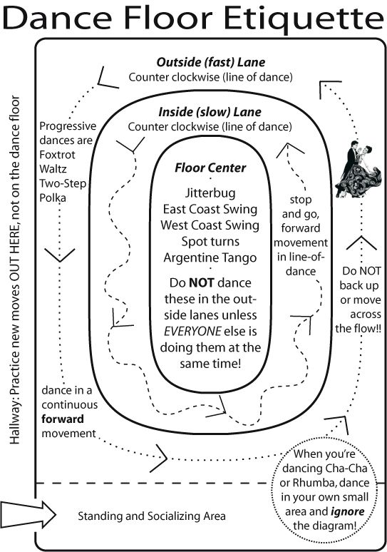 etiquette on the ballroom dance floor marietta rh fredastaire com ChaCha Dance Steps Diagram ballroom dance steps diagram cha-cha