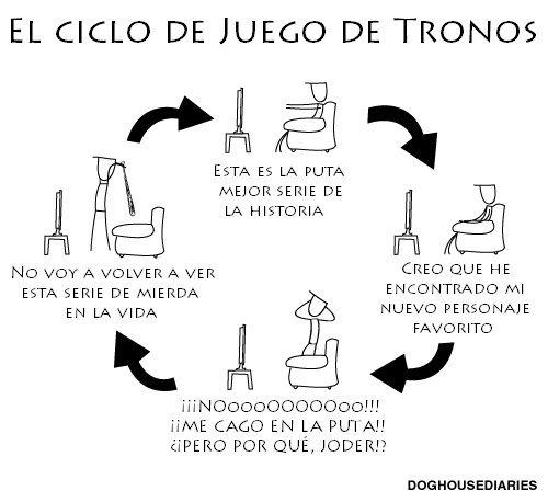 el Ciclo de Juego de Tronos