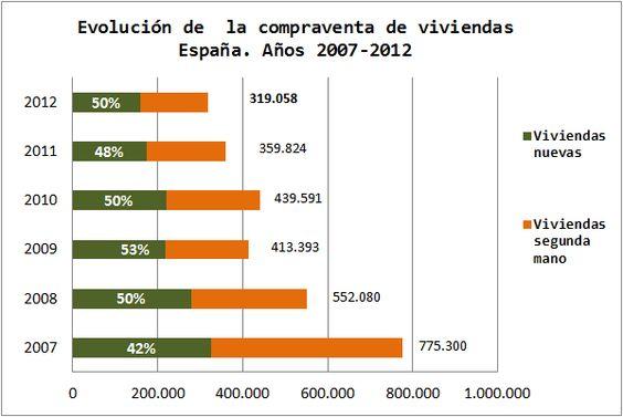 Economía Española. Gráficos Blog. Evolución Compraventas Inmobiliarias