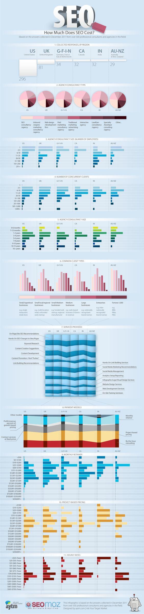 The price of SEO: infographic | Econsultancy