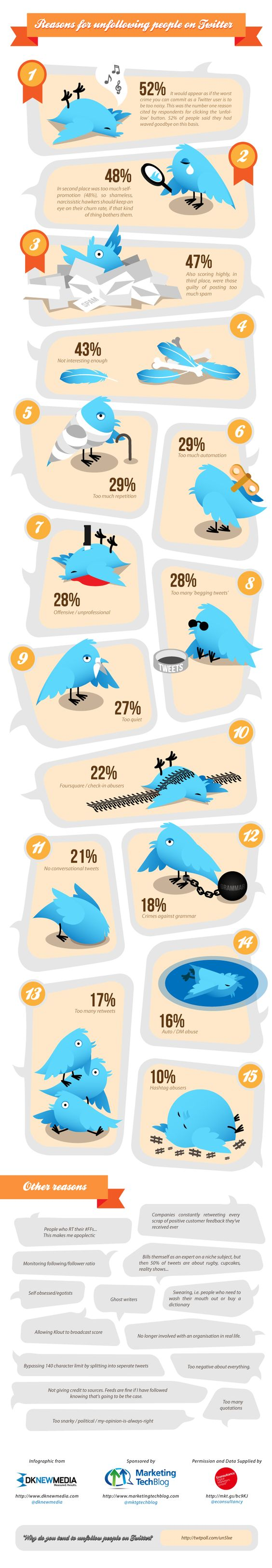 15 Reasons You Were UNfollowed on Twitter: Brutal honesty but good tips to remember when crafting those 140 characters!