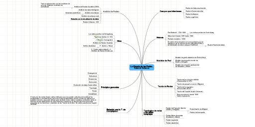 MindMeister Mind Map: La Ciencia de las Redes. Network Science