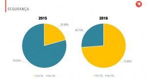 Os sites de e-commerce brasileiro estão mais seguros