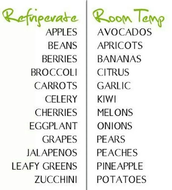 Handy guide about what foods to refrigerate and what foods to leave out.