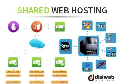 30+ Share hosting server shared web hosting ideas in 2021
