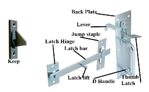 How To Fit A Gate Latch Fitting A Suffolk Or Norfolk Latch To A Garden Gate Gate Handles Gate Latch Latches