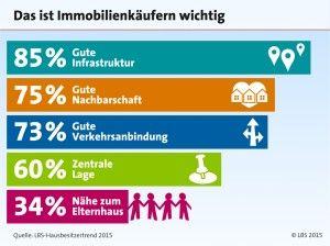 Immobilienkauf: Zurück zu den Wurzeln - http://www.immobilien-journal.de/immobilienmarkt-aktuell/immobilienerwerb/immobilienkauf-zurueck-zu-den-wurzeln/