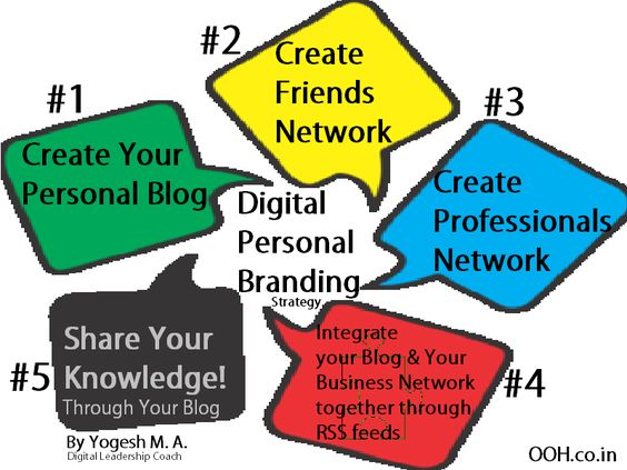 InfoGraphic - Digital Personal Branding Strategy for Busy \ Expert - branding strategy