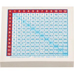 Multiplication Chart Stick-Its™