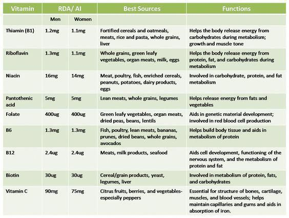 Image Result For Uk Rda Table Protein Vitamins Minerals And Omegas Vitaminsmineralsfitness Vitamins For Kids Mineral Nutrition Vitamins