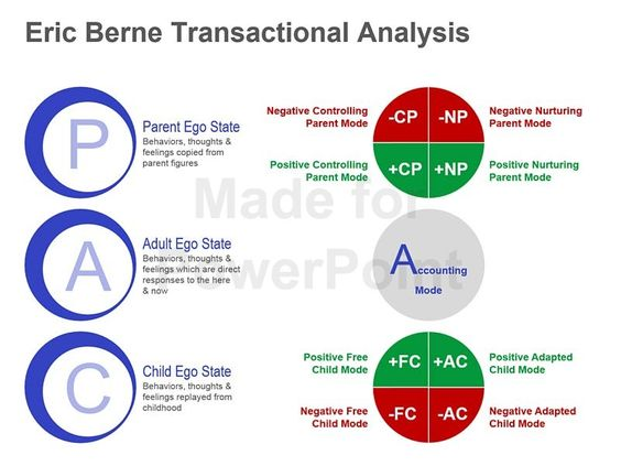 This editable Eric Berne Transactional Analysis graphic can be used to ...