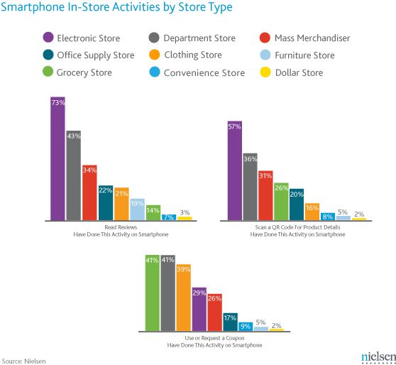 닐슨 보고서, Different Stores Mean Different Smartphone Shopping Behavior