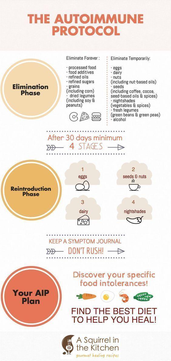 Immune Fitness Autoimmune Diet Autoimmune Paleo Diet Autoimmune Paleo Recipes