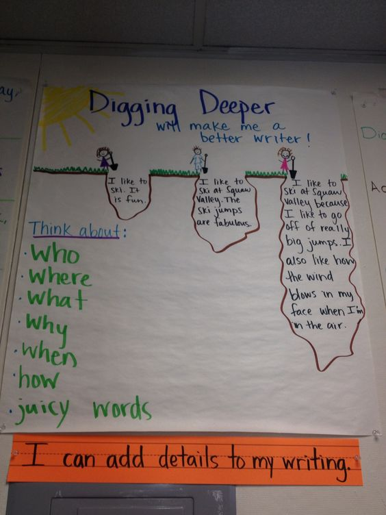 """Digging Deeper"" anchor chart. 2/3 grade. Sierra Expeditionary Learning School"