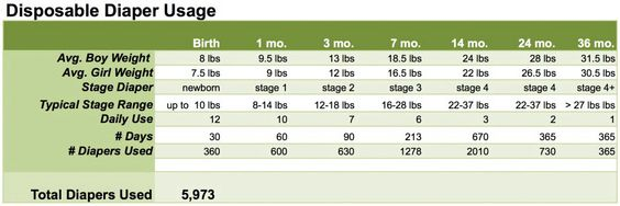 Diaper Size And Usage Chart Very Helpful Diaper Usage Diaper Usage Chart Disposable Diapers