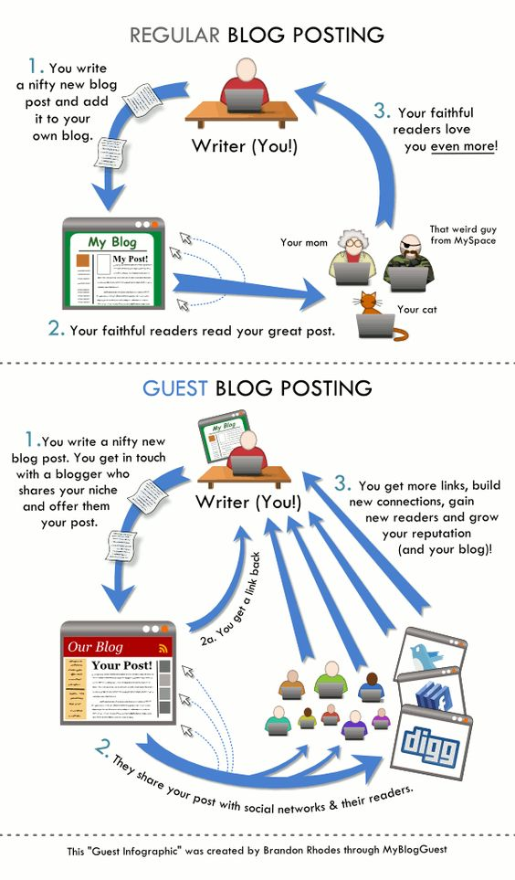 Why Guest Blogging Matters [Infographic]
