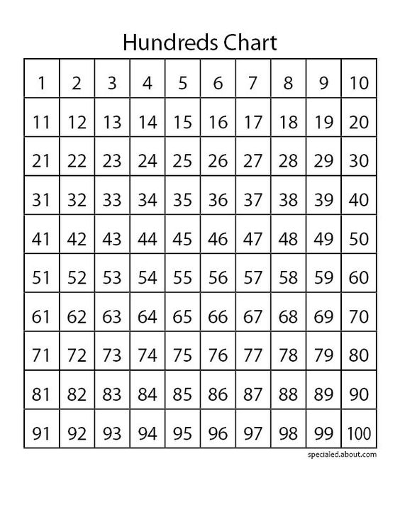 Number Names Worksheets free printable place value chart : Pinterest • The world's catalog of ideas