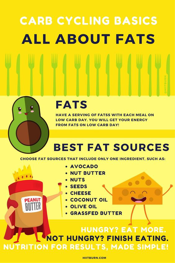 All About Healthy Fats: What you need to know for Carb Cycling! #hiitburn: