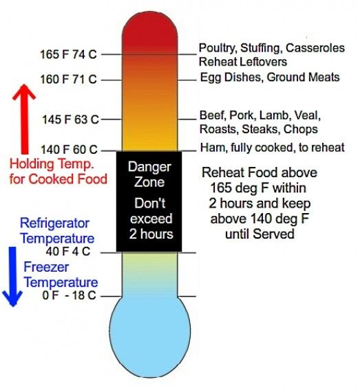 Ihie Home Zone Design Guidelines: Danger Zone Food Safety Temperature Charts Cook, Reheat
