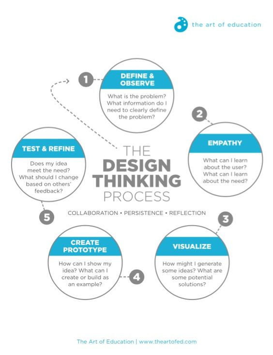 Turn STEM to STEAM with the Design Thinking Process | The Art of Ed