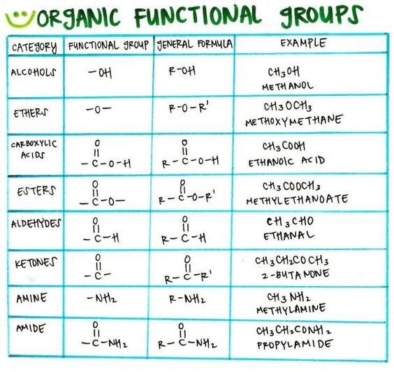 Functional group organic chemistry and group on pinterest