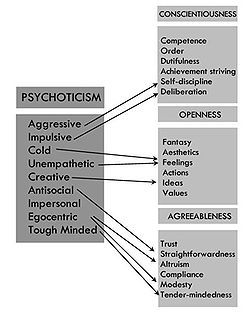 Trait Theory (also called dispositional theory)-- is an approach to the study of human personality. Trait theorists are primarily interested in the measurement of traits, which can be defined as habitual patterns of behavior, thought, and emotion. According to this perspective, traits are relatively stable over time, differ across individuals (e.g. some people are outgoing whereas others are shy), and influence behavior. Traits are in contrast to states which are more transitory