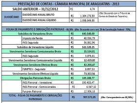 ARAGUATINS: Câmara Municipal divulga prestação de contas 2013 | Folha do Bico