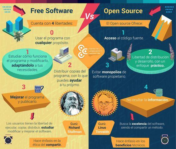 Diferencias entre Software Libre y Código abierto http://bit.ly/2kpBnzhvía @salmon_corp