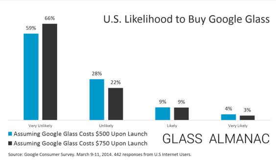 Google Glass  likelihood to buy - 12 Percent of Americans Likely to Buy Google Glass at $750 Price Point [STUDY] - Glass Almanac - See more at: http://glassalmanac.com/12-percent-americans-buy-google-glass-750-dollars/3191/#sthash.L1mJIois.dpuf