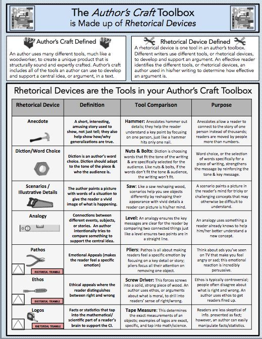 Author S Craft Rhetorical Devices Anchor Chart Foundational