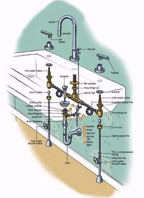 How To Replace A Bathroom Faucet Replace Bathroom Faucet Bathroom Faucets Faucet